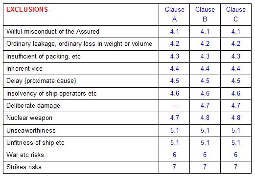 Marine Insurance Clauses Pdf