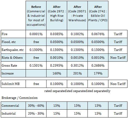 OJK Rate comparison
